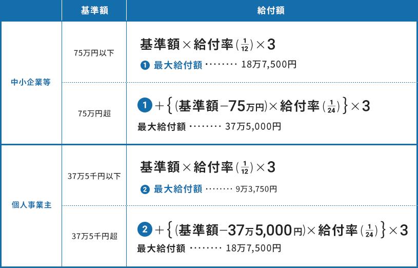 東京都家賃等支援給付金計算